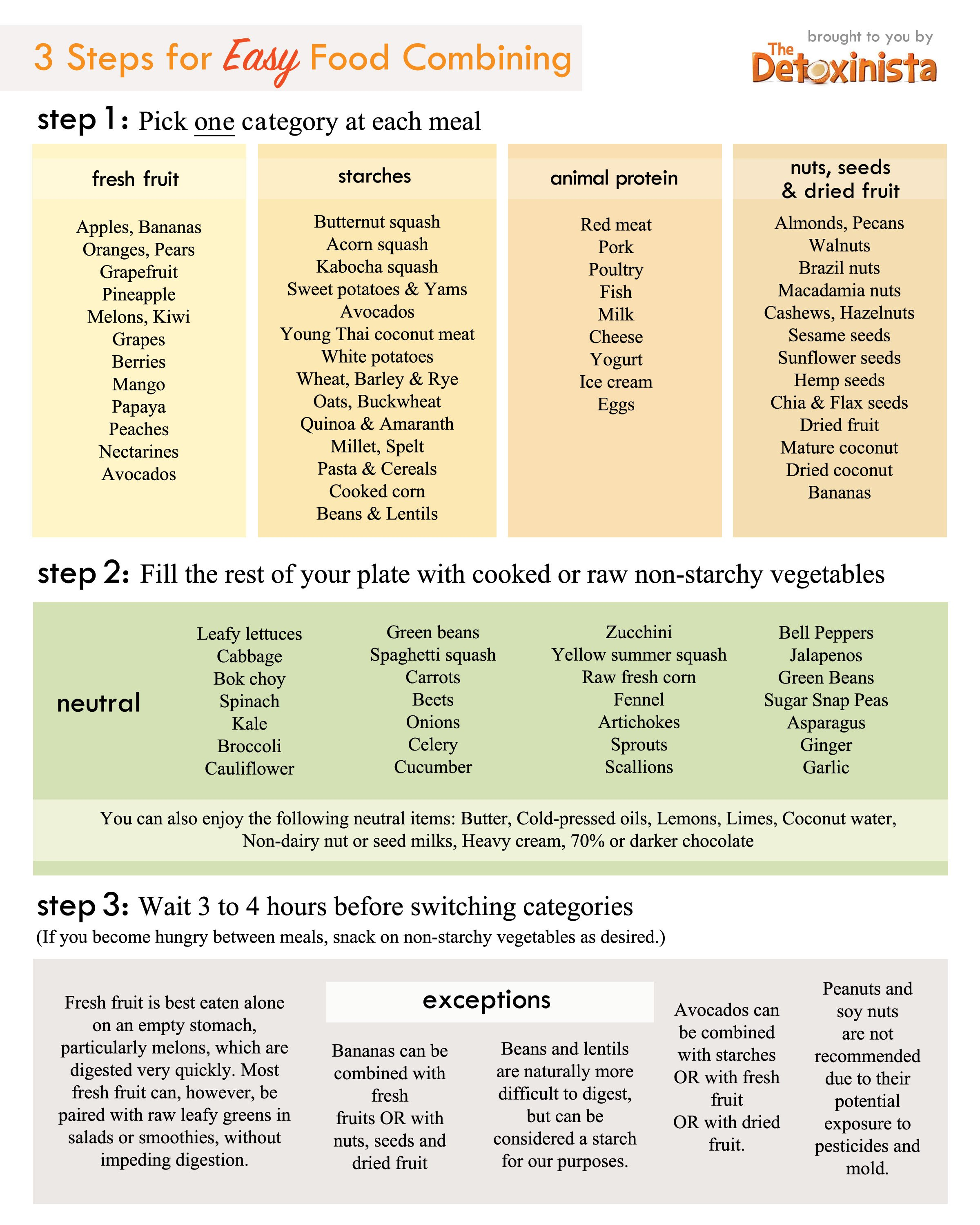 food combining chart showing you how to properly combine foods