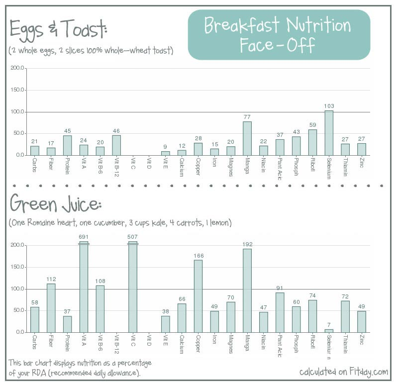 comparing the nutrition of eggs and toast to green juice