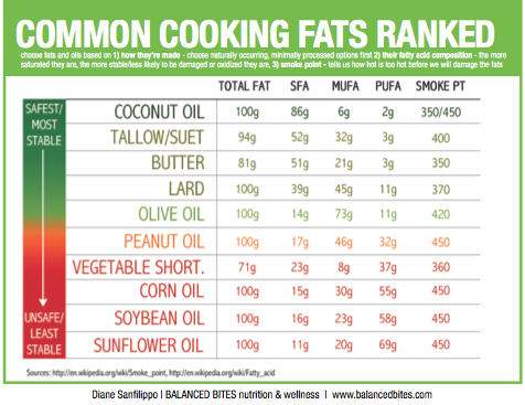 chart of common cooking fats ranked